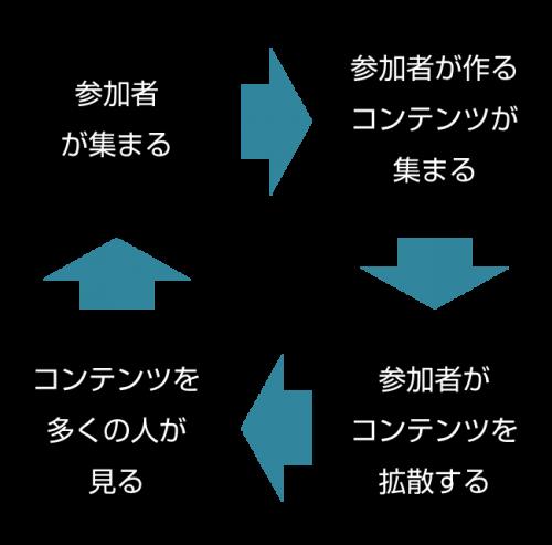 コンテストの循環