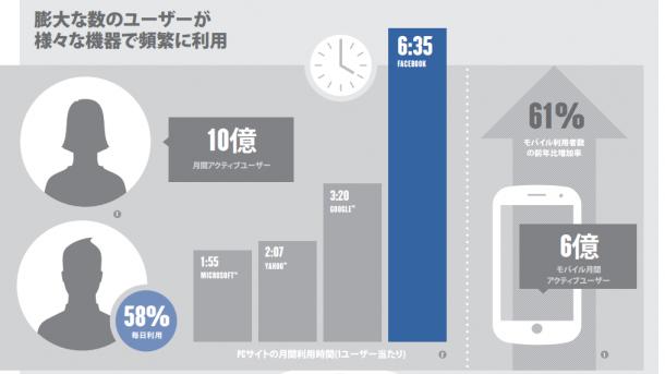 Facebook利用者の平均滞在時間