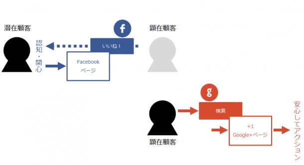 Google+とFacebook