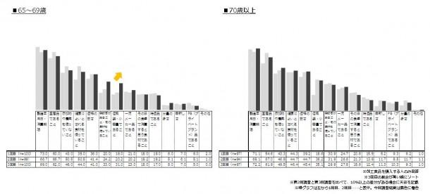 シニア世代の食品購入トレンド_3回目_加工食品購入時の重視点