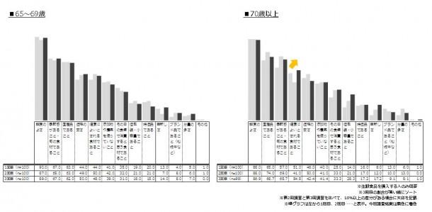 シニア世代の食品購入トレンド_3回目_生鮮食品購入時の重視点