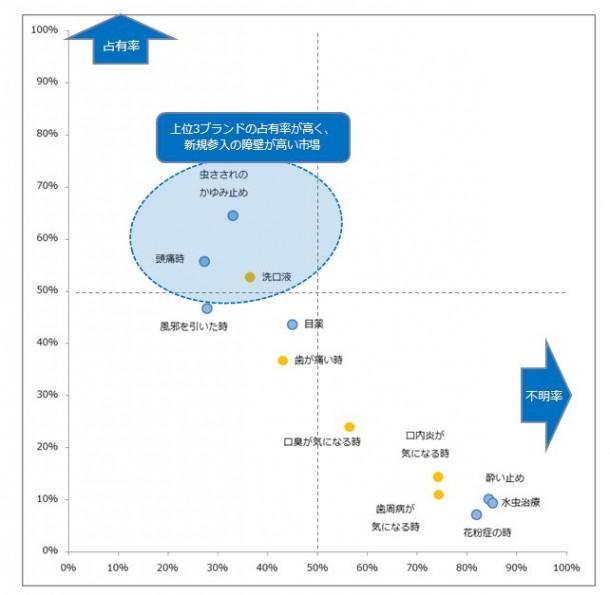 市場集中度分析