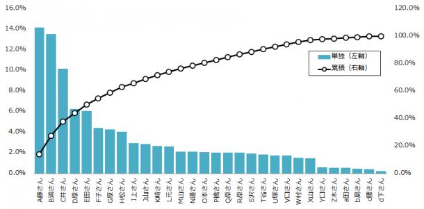 クチコミ波及グラフ