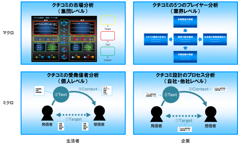 wom-framework