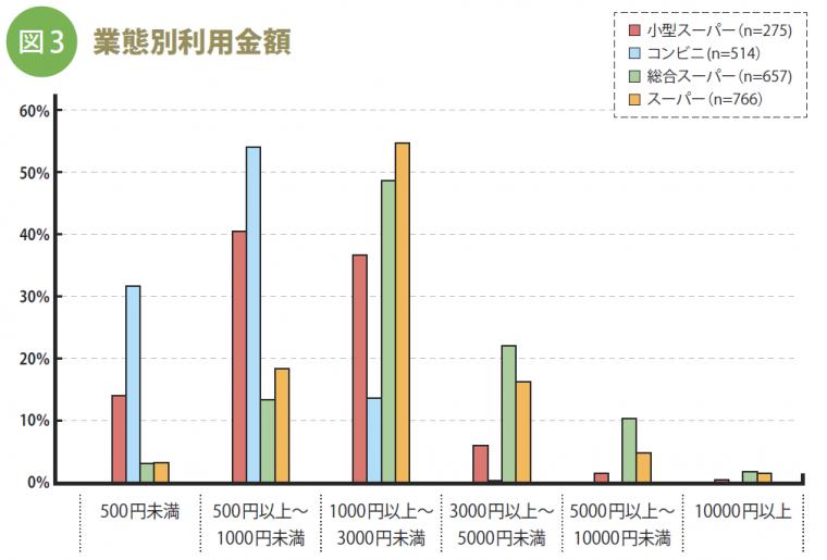 事実新聞59号_業態別利用金額