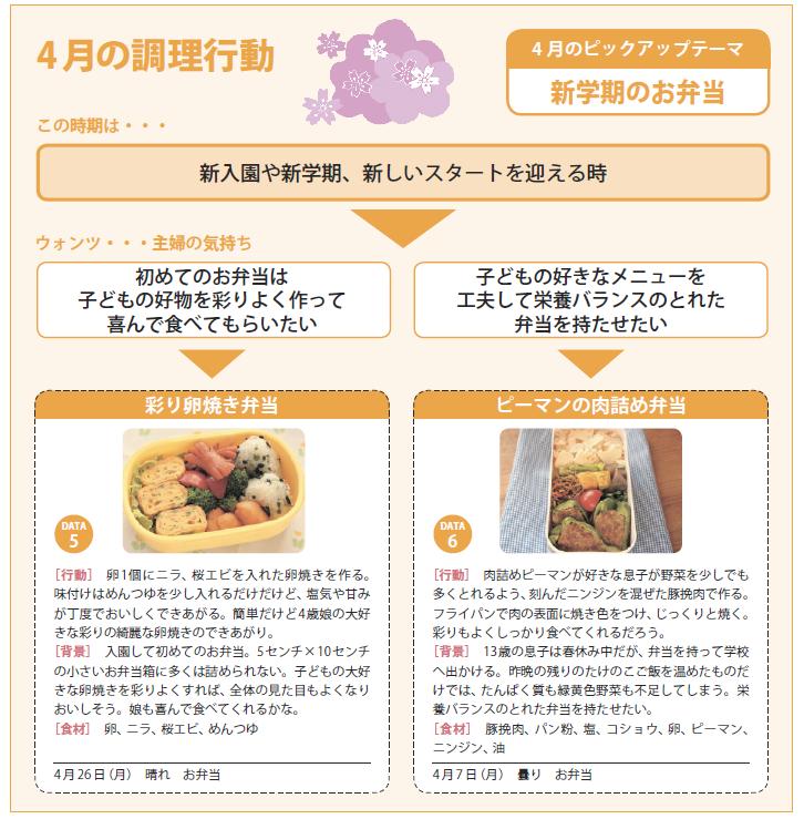事実新聞59号_4月の調理行動