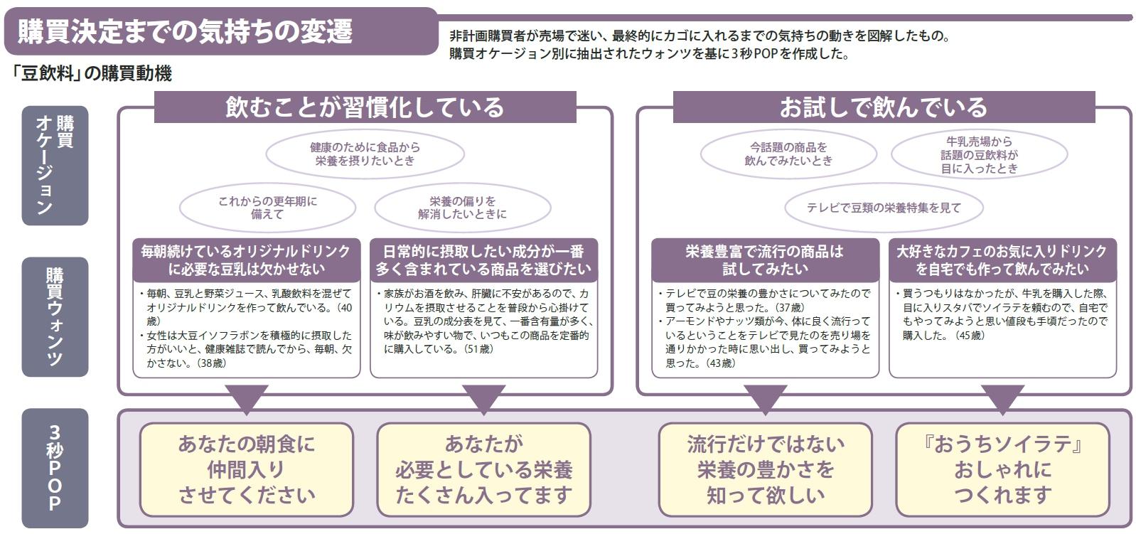 事実新聞59号_豆乳の購買決定までの気持ちの変遷