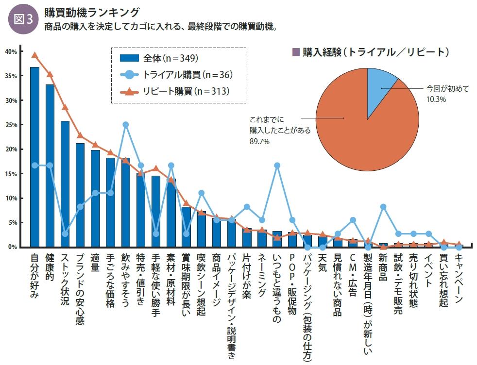 事実新聞59号_豆乳の購買動機ランキング