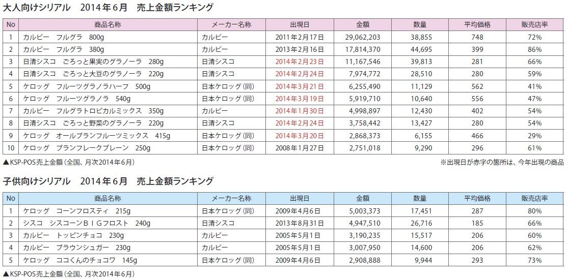 事実新聞59号_シリアル売上ランキング