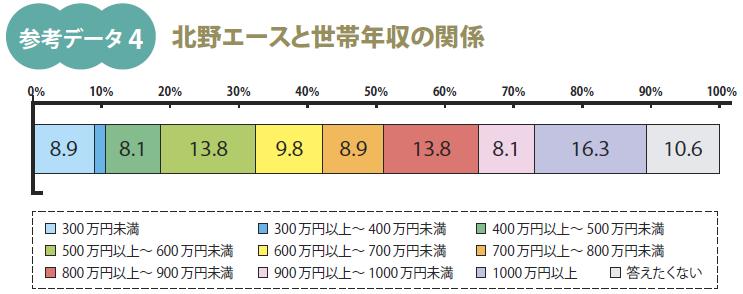 事実新聞59号_世帯年収