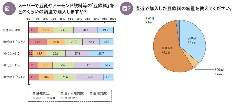 事実新聞59号_豆乳飲料の購買頻度