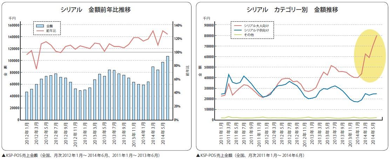 事実新聞59号_シリアル売上推移