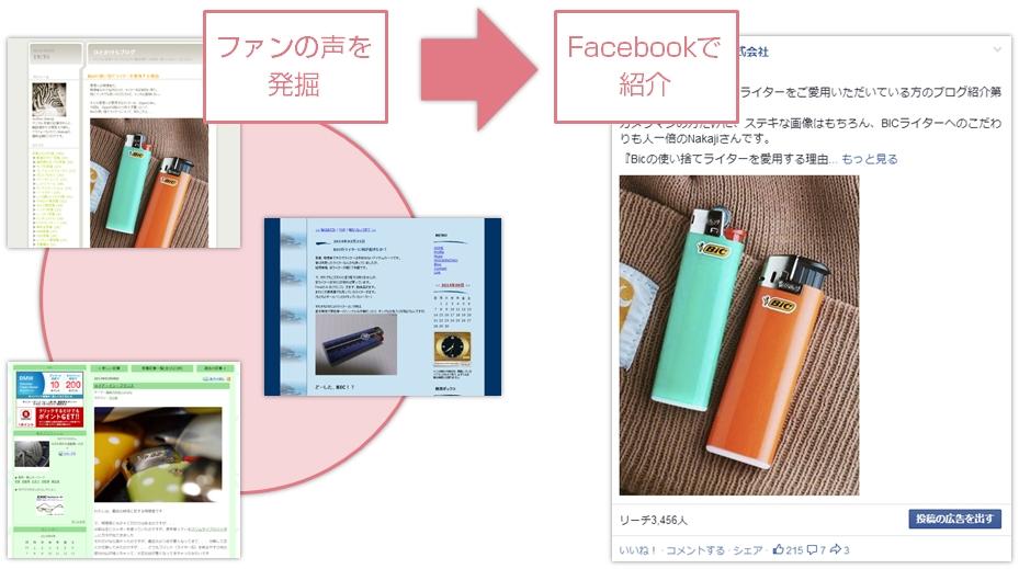 ソーシャルメディア時代のコンテンツ開発