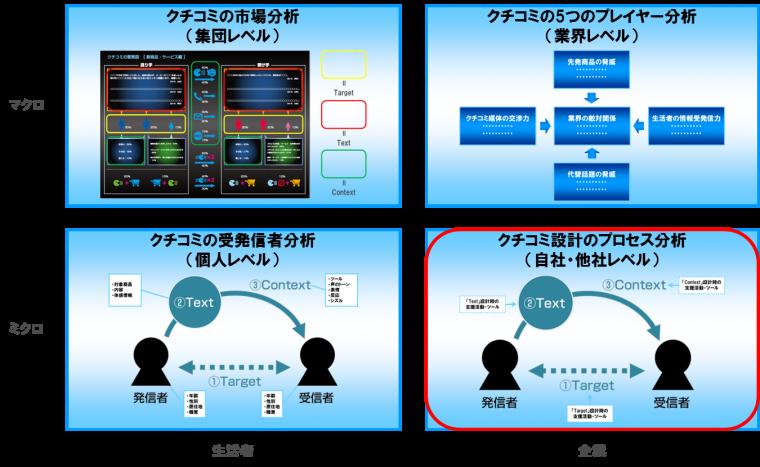 wom-framework-3