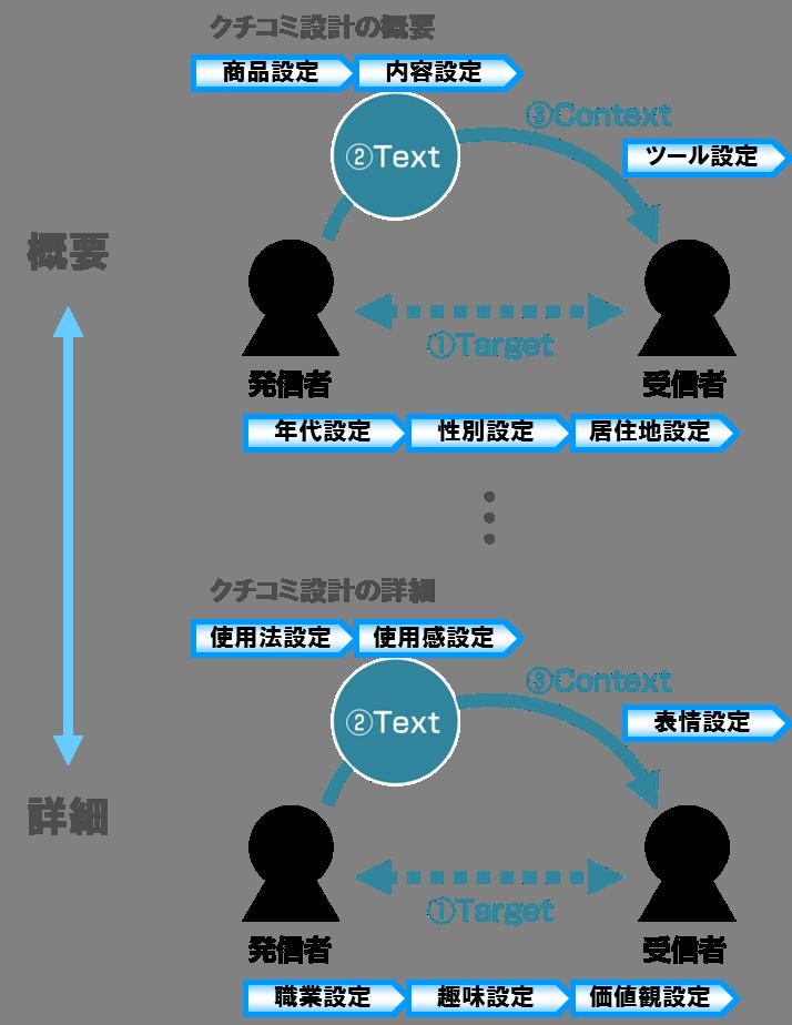 wom-process-2