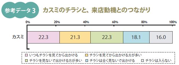 事実新聞58号_来店動機とチラシ