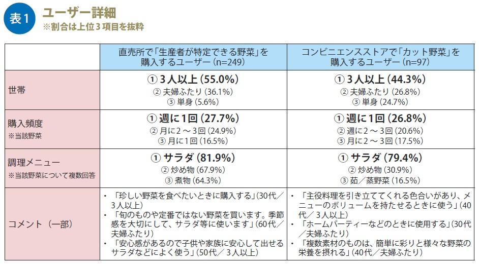 事実新聞60号_野菜を購入するユーザー詳細