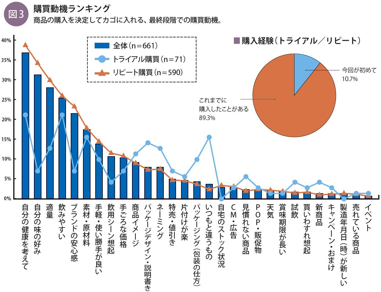 事実新聞60号_野菜飲料の購買動機ランキング
