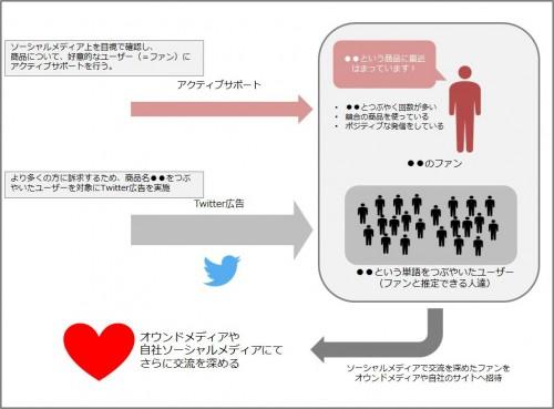 アクティブサポートとTwitter広告の併用