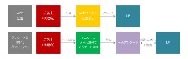 web広告と聞くプロモーションのstep比較
