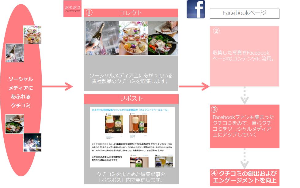Facebook×ポジポス活用イメージ
