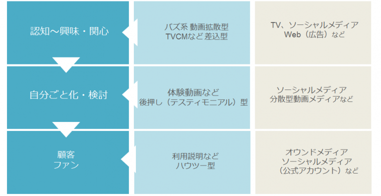 配信層とメディア