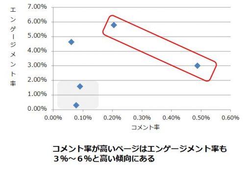 %e3%82%b3%e3%83%a1%e3%83%b3%e3%83%88%e5%8f%8d%e5%bf%9c%e7%8e%87